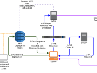 MDT and WDS Diagram