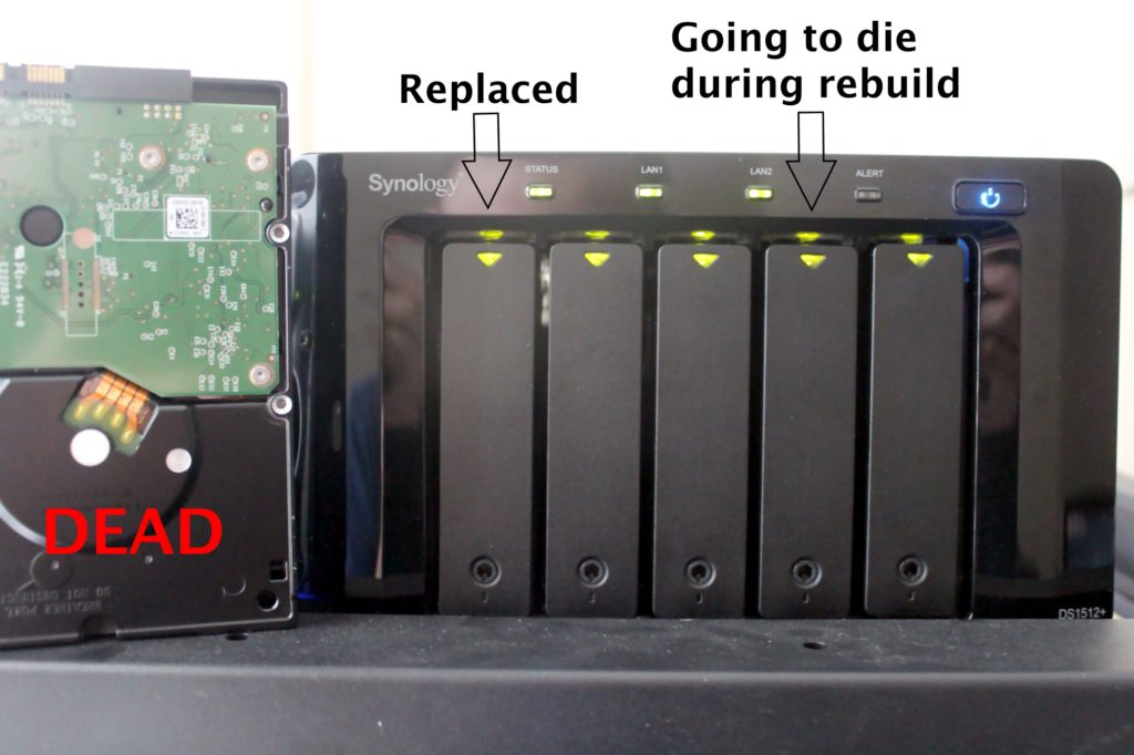 Synology DS1512+ with failed hard drive that has been replaced - secondary drive to soon fail - RAID is not a backup