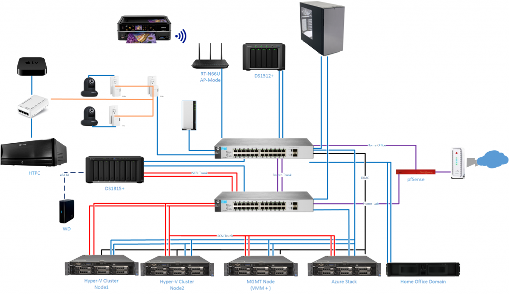Home Lab Network Diagram
