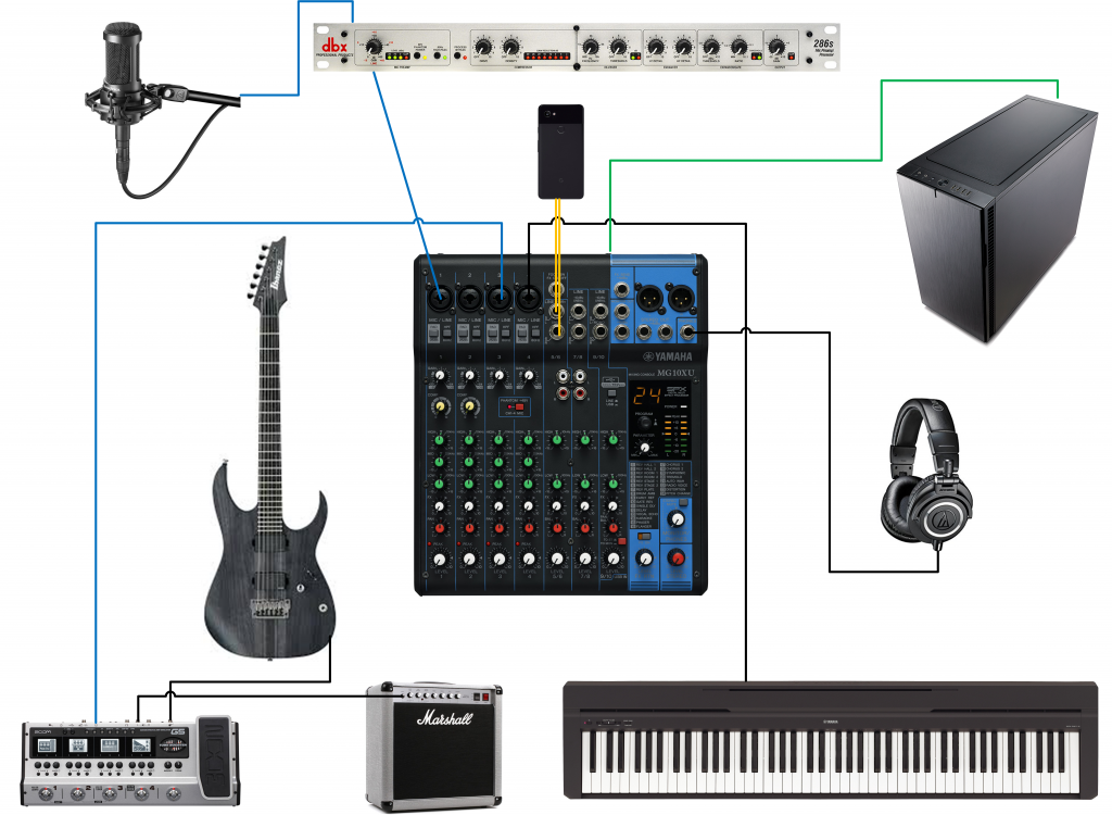 Yamaha MG10XU audio diagram with dbx 286s